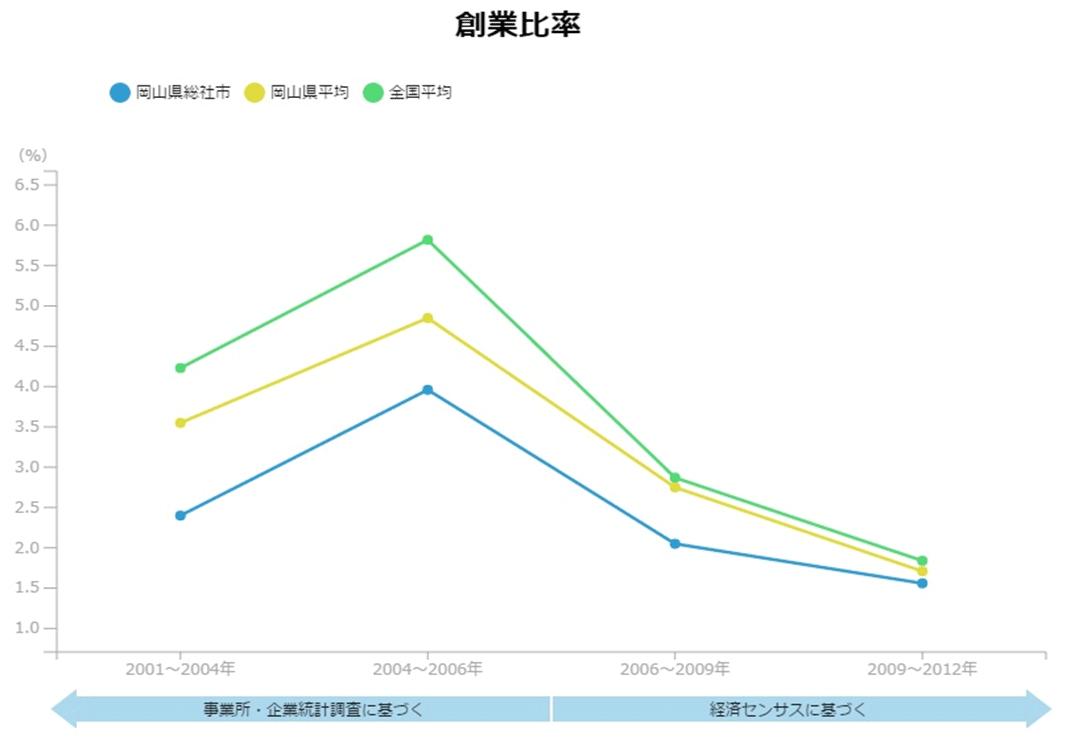 全国・県内と比較した低い創業率